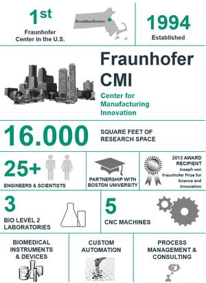 1461338216418_FraunhoferCMI-Infographics