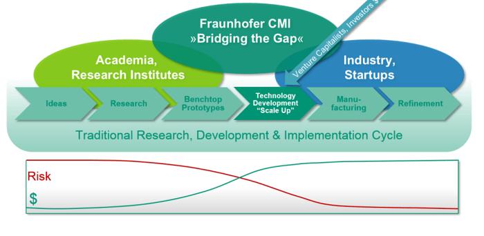 CAPTION: © Fraunhofer USA ## Fraunhofer USA CMI Business Model